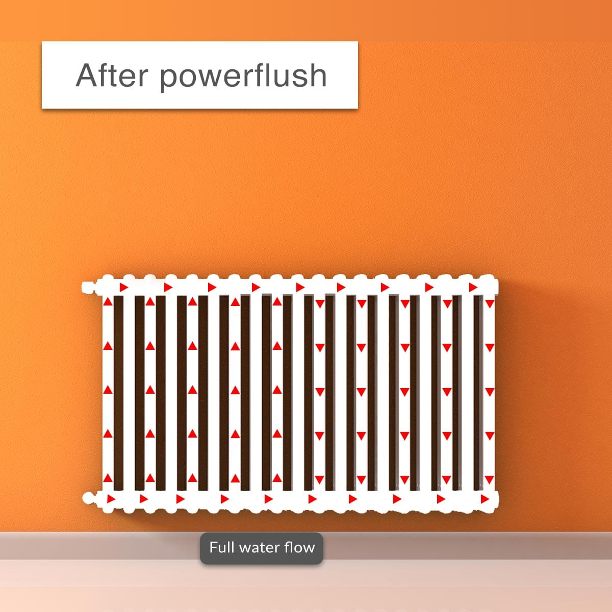 better flowing radiator